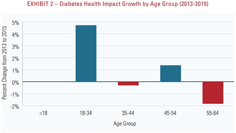 Lysulin diabetes age group